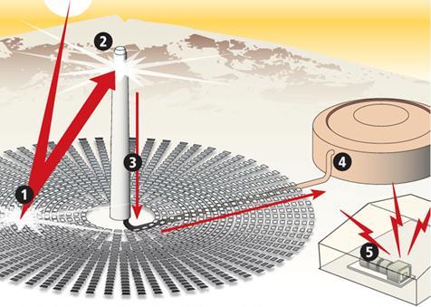 Sobre el imparable ascenso de United Technologies Corporation al sol