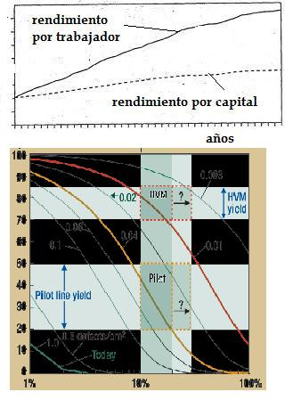 Ingeniería para AES. Concepto de rendimiento técnico
