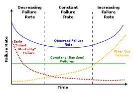 Ingeniería para AES. Fiabilidad. Interpretación de la curva de la bañera.